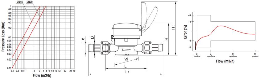 Aquamotion Single Jet Tech Spec