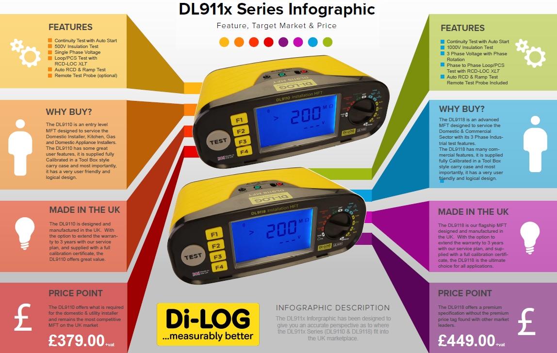 DL911x Series