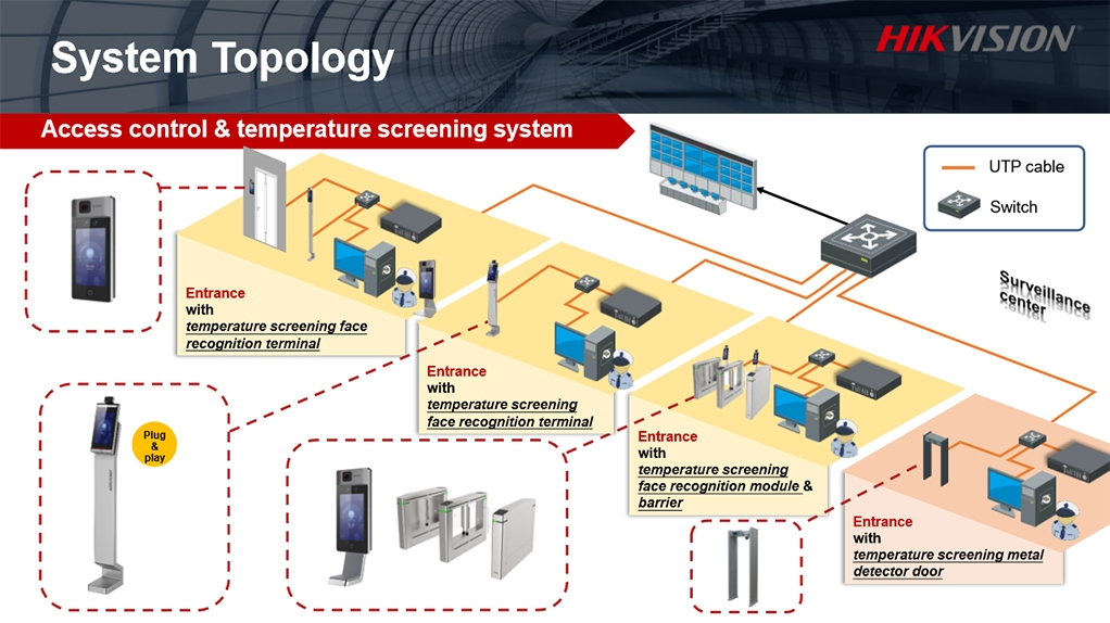 HIKVISION Topology