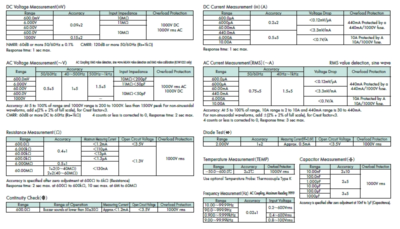 KEW1052 Specifications