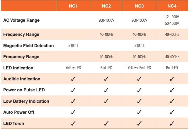 NC Series Selector